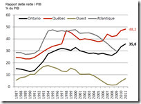 MEQ - dette nette - PIB