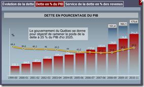 Québec - Budget 2011 -Dette en % du PIB