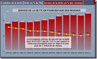 Québec - Budget 2011- Dette en % des revenus
