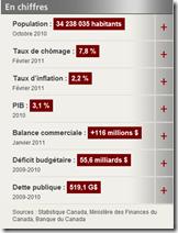 Budget fédéral 2010-2011 - En général