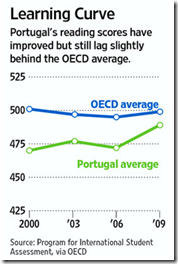 Portugal Learning Curve