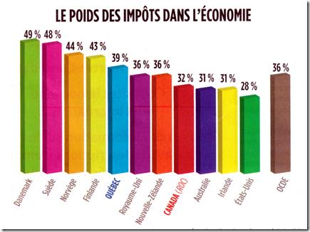 Le poids des impçots dans l'économie