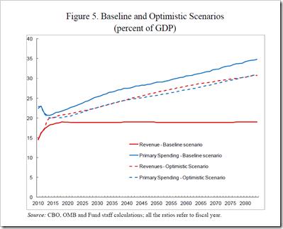 US - Baseline GDP