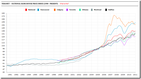 TERANET -- NATIONAL BANK HOUSE PRICE INDEX (1990 - PRESENT)