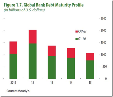Global Debt Bank