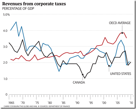revenues from corporate taxes
