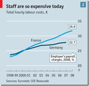 Reforming gloomy France - 2