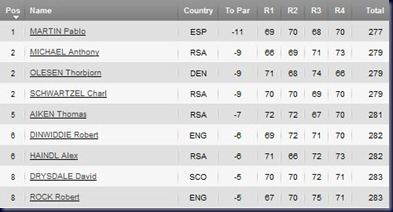 alfred dunhill championship 2011 final round leaderboard