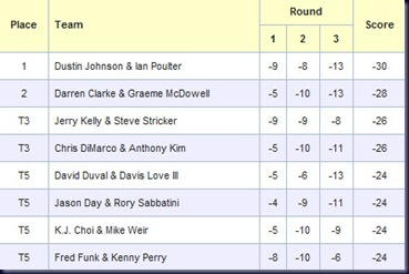 shark shootout 2010 final round leaderboard