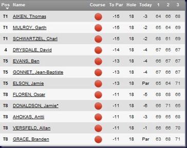 2011 Joburg Open third round leaderboard