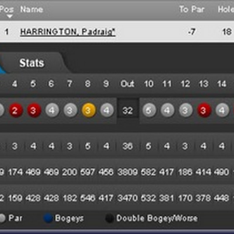 Harry's Game Back After Stunning 65
