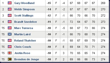 2011 transitions final round leaderboard