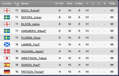 Open de Andalucia de Golf 2011 First Round Leaderboard