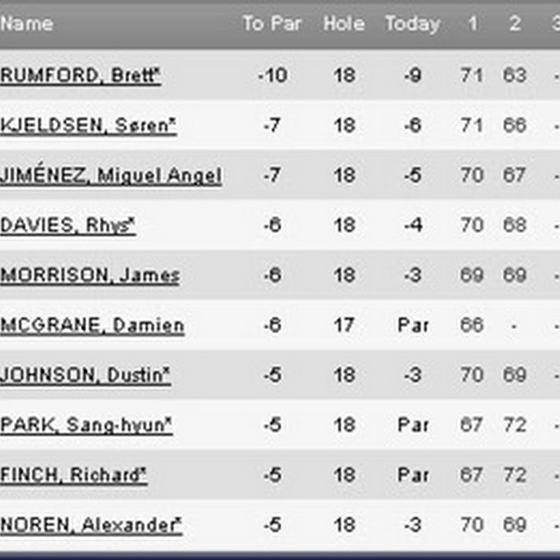 2011 Ballantine's Championship Second Round Leaderboard European Tour