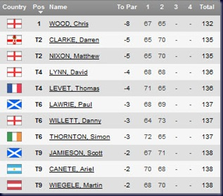 2011 Iberdola Open Second Round  Leaderboard