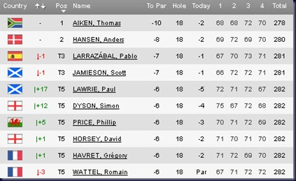2011 Open de Espana final round leaderboard