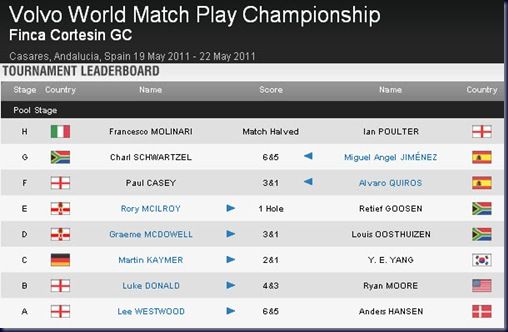 2011 volvo world matchplay championship leaderboard