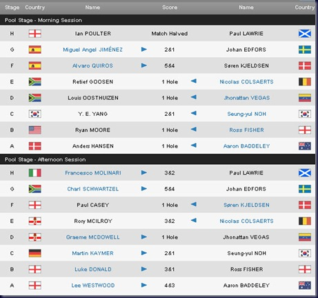 2011 volvo world matchplay championship round two results