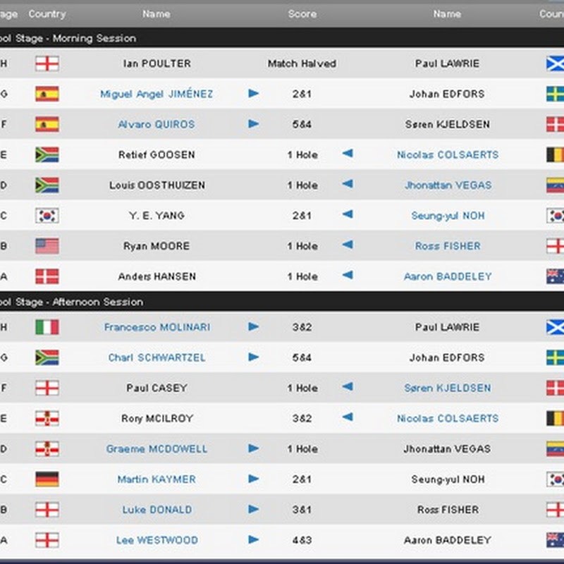 2011 Volvo World Matchplay Round Two Results and Standings