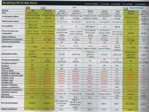 Choix GPS pour balade routières  Comparo_gps