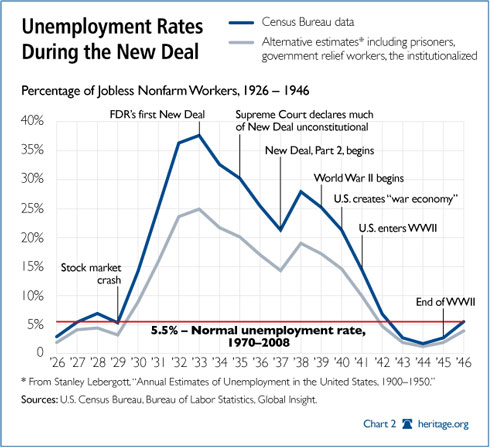 new_deal_unemployment_chart.jpg