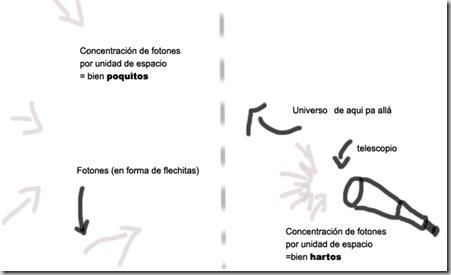 teoría de los fotones
