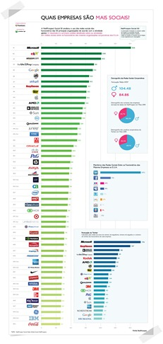 Post - As Empresas Mais Sociais