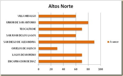 R 02 ALTOS NORTE