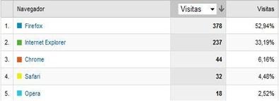visitas ordenadas por navegador
