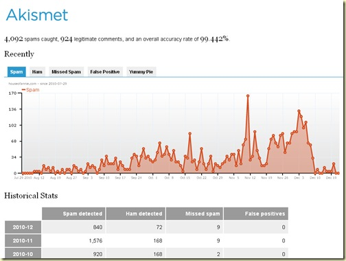 Akismet Stats 2010-12-21