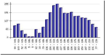 Stündliche Besucher 2008