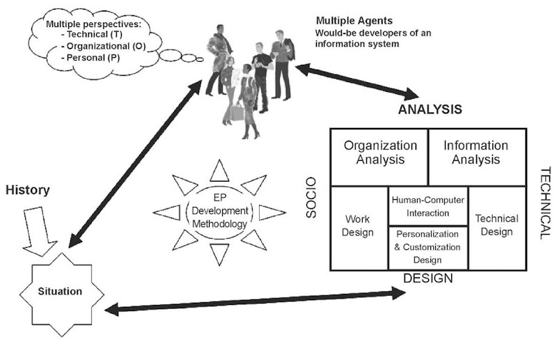 A campus portal development methodology (CPDM)