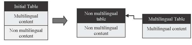 Example of multilingual database table