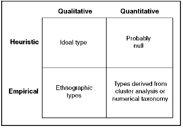 A Typology of Typologies