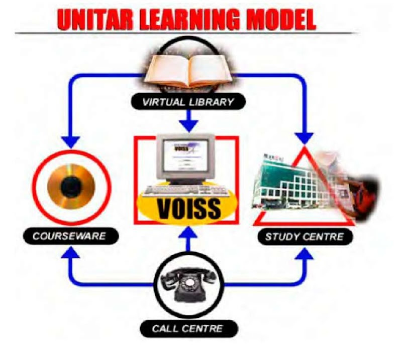 UNITAR learning model
