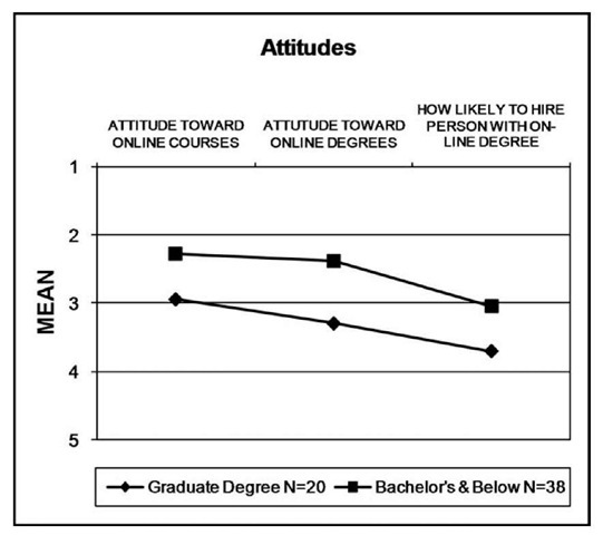 Comparisons of Means of Attitudes by Educational Level (1 = Very favorable; 5 = Very unfavorable).