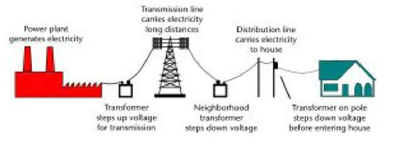 TRANSPORTJNG ELECTRICITY