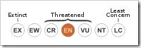 IUCN-Endangered