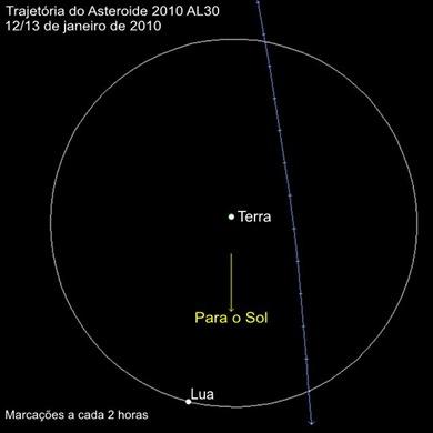 Trajetória do 2010 AL30 ao passar próximo da Terra (Foto: NASA e Eduardo Oliveira)