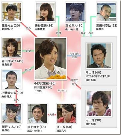 20101224 chart