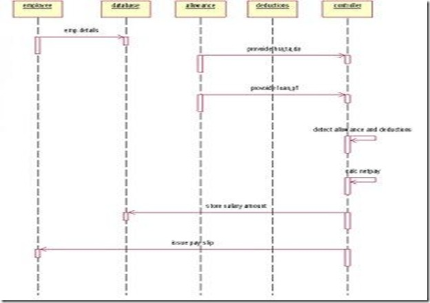 implement payroll processing system   software component lab with    sequence diagram