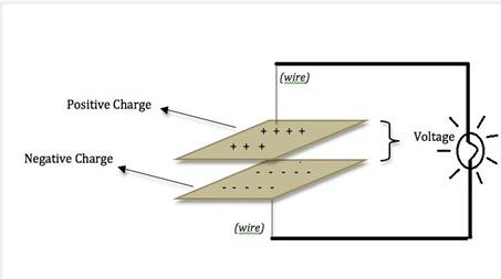 Capacitor discharging through a bulb