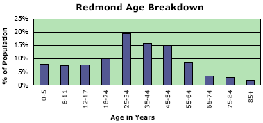 Redmond Library Community Study: population by age