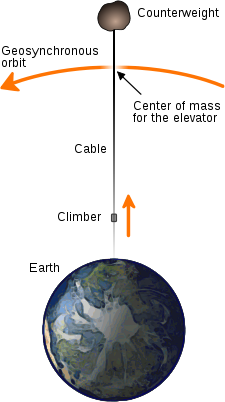 SpaceElevator_diagram
