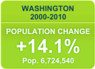 Census 2010: WA Population Change
