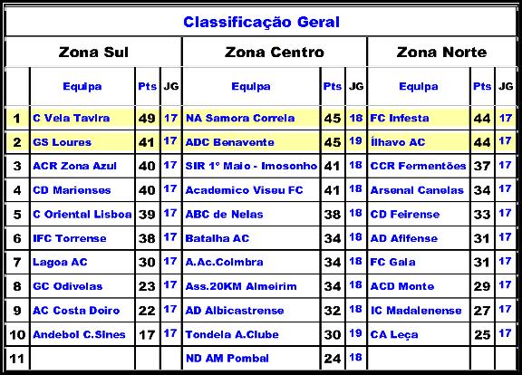 Classificação Geral-1ªfase 3divisao
