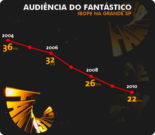 Dados de audiência divulgados pelo jornal FOLHA DE SP