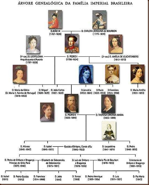 arvore-genealogica-imperial