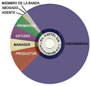 ganancias-CD.jpg
