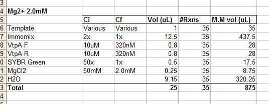 external image 20100714%20Vt%20qPCR%20master%20mix.JPG